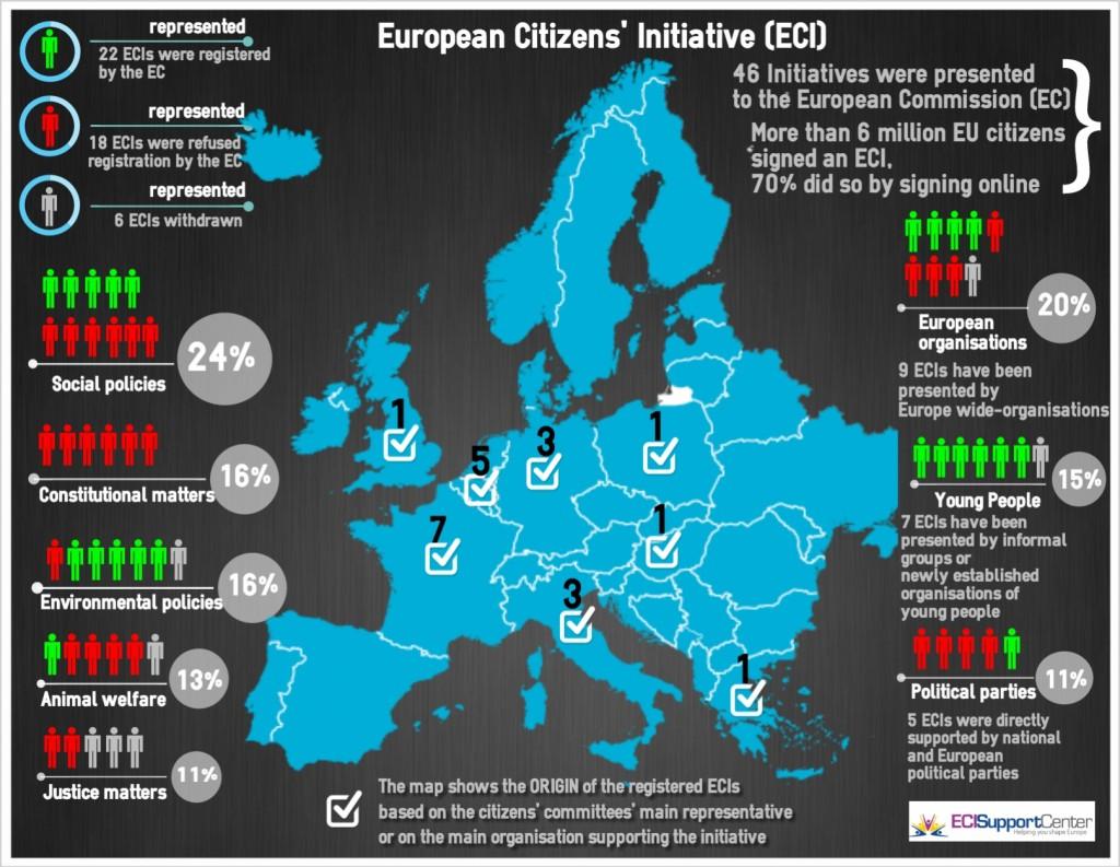 Evropska-drzavljanska-pobuda-infografika-2014