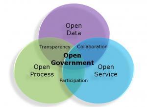 Open-Government-EU-H2020