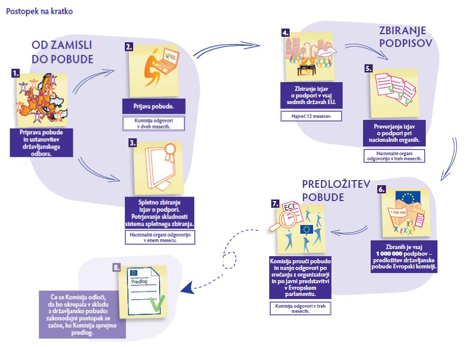 Evropska-državljanska-pobuda-postopek