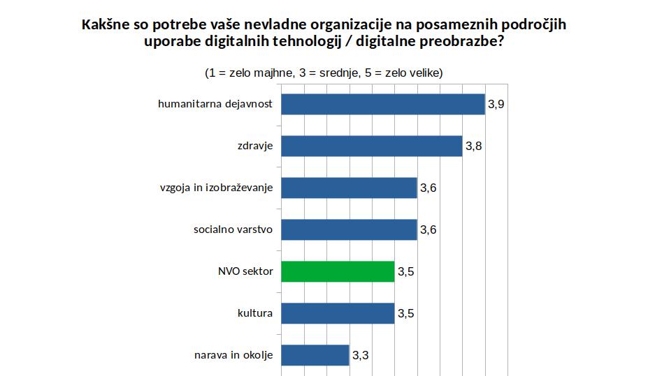 Povprečna ocena potreb v povezavi z digitalnimi tehnologijami / digitalno preobrazbo glede na vsebinska področja delovanja NVO